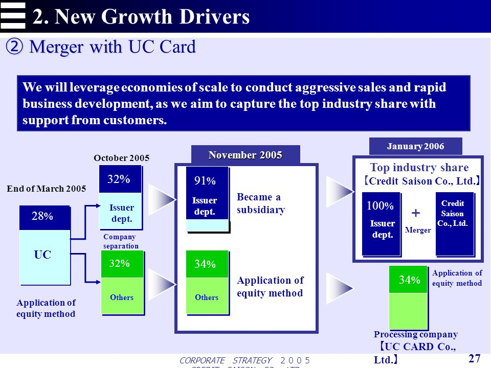 CORPORATE STRATEGY CREDIT SAISON CO., LTD. 2. New Growth Drivers 27 28 % 32% Issuer dept.