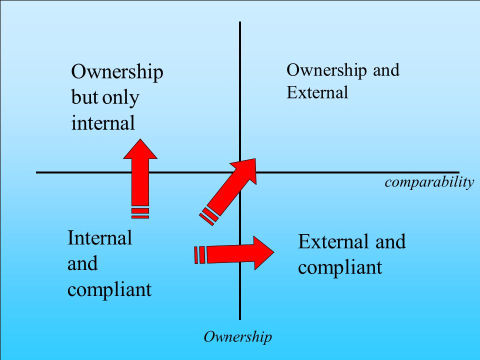 Ownership comparability External and compliant Internal and compliant Ownership but only internal Ownership and External