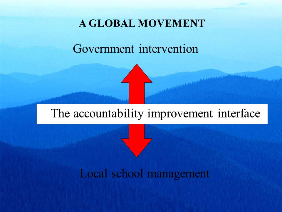 A GLOBAL MOVEMENT Government intervention Local school management The accountability improvement interface