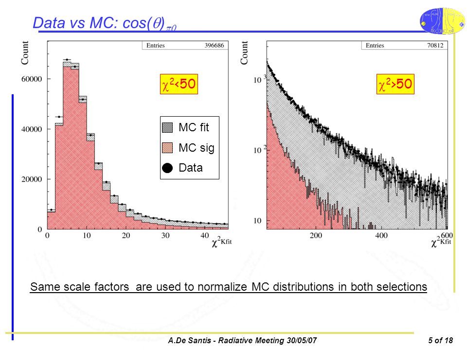 A.De Santis - Radiative Meeting 30/05/075 of 18 Data vs MC: cos( ) 2 <50 2 >50 MC fit MC sig Data Same scale factors are used to normalize MC distributions in both selections