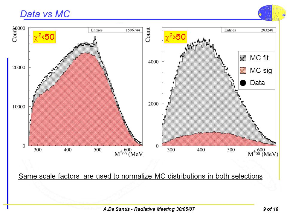 A.De Santis - Radiative Meeting 30/05/079 of 18 Data vs MC 2 <50 2 >50 MC fit MC sig Data Same scale factors are used to normalize MC distributions in both selections