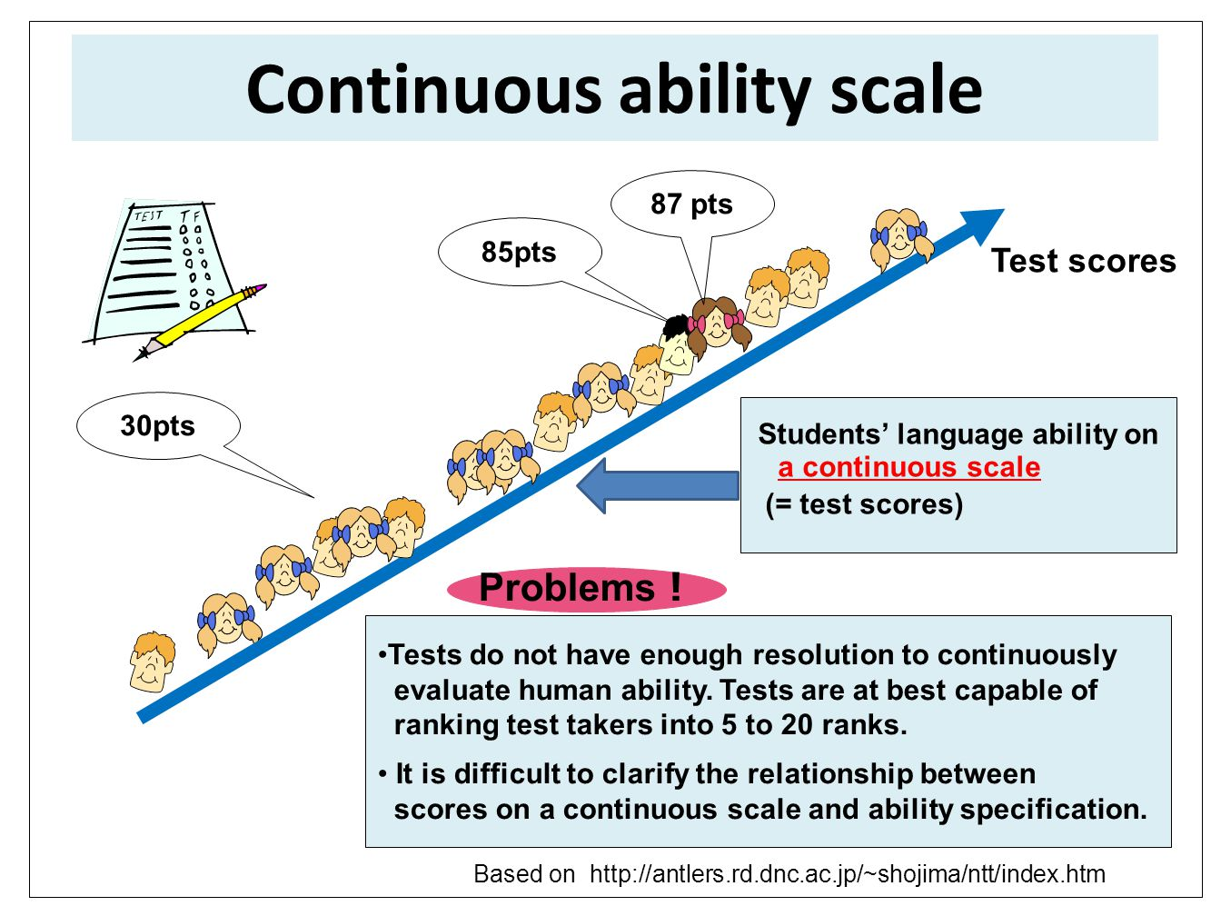 Continuous ability scale Based on http://antlers.rd.dnc.ac.jp/~shojima/ntt/index.htm Tests do not have enough resolution to continuously evaluate human ability.