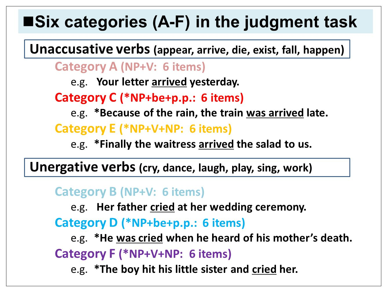 Unaccusative verbs Unaccusative verbs (appear, arrive, die, exist, fall, happen ) Category A (NP+V: 6 items) e.g.
