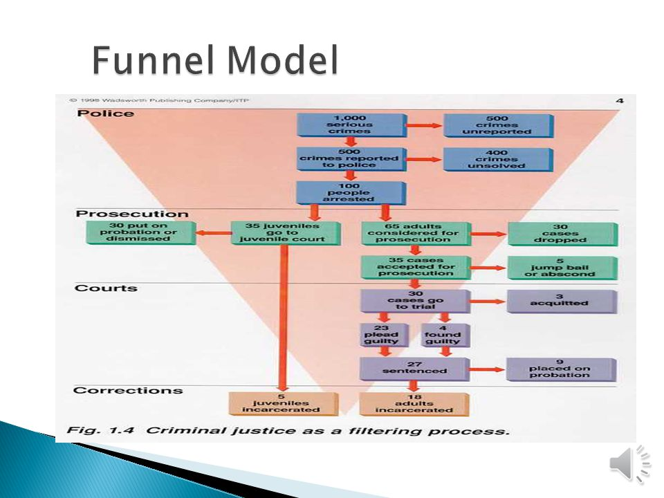 The funnel model of justice was put forth by the 1967 Presidents Commission on Law Enforcement and Administration of Justice The funnel model shows The attrition of criminal cases Large drop-off between the criminal event and police investigation The funnel model is characteristics of the system perspective just described, but again, is this realistic