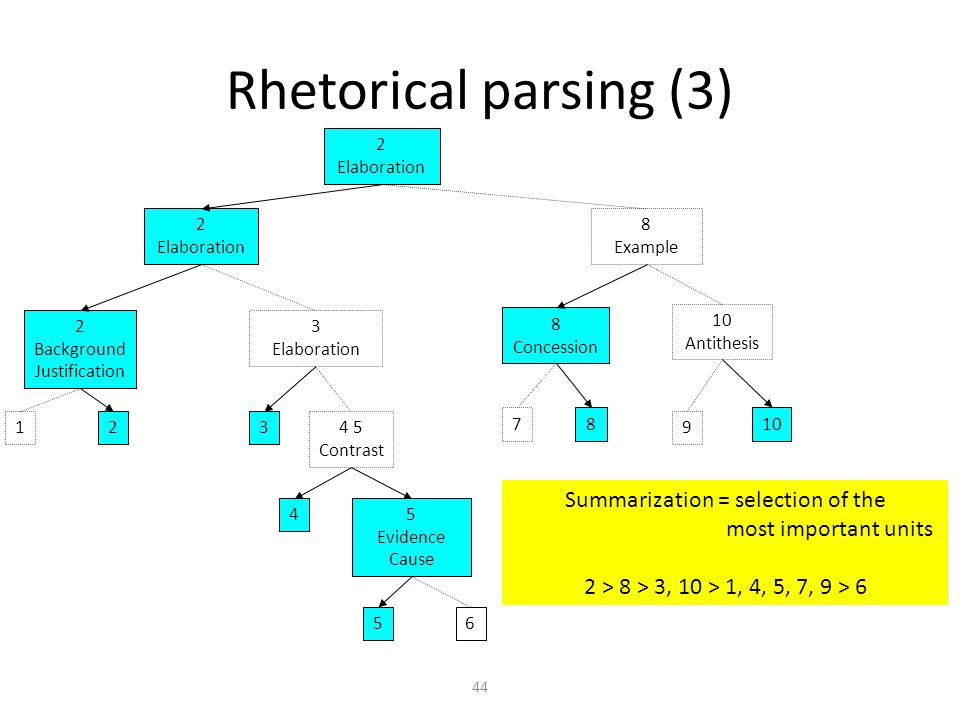 44 Rhetorical parsing (3) 5 Evidence Cause 56 4 4 5 Contrast 3 3 Elaboration 12 2 Background Justification 2 Elaboration 78 8 Concession 9 10 Antithesis 8 Example 2 Elaboration Summarization = selection of the most important units 2 > 8 > 3, 10 > 1, 4, 5, 7, 9 > 6