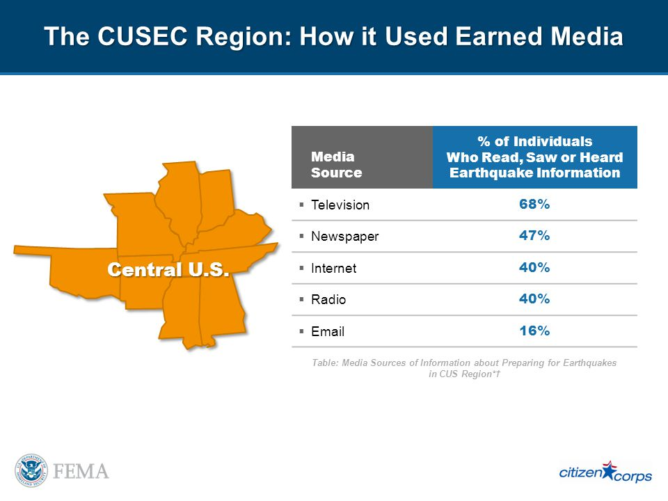 The CUSEC Region: How it Used Earned Media Media Source % of Individuals Who Read, Saw or Heard Earthquake Information Television 68% Newspaper 47% Internet 40% Radio 40% Email 16% Table: Media Sources of Information about Preparing for Earthquakes in CUS Region*