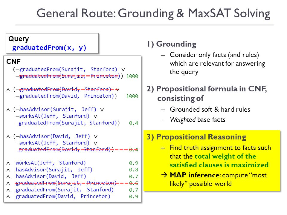 General Route: Grounding & MaxSAT Solving Query graduatedFrom(x, y) Query graduatedFrom(x, y) CNF (graduatedFrom(Surajit, Stanford) graduatedFrom(Surajit, Princeton)) (graduatedFrom(David, Stanford) graduatedFrom(David, Princeton)) (hasAdvisor(Surajit, Jeff) worksAt(Jeff, Stanford) graduatedFrom(Surajit, Stanford)) (hasAdvisor(David, Jeff) worksAt(Jeff, Stanford) graduatedFrom(David, Stanford)) worksAt(Jeff, Stanford) hasAdvisor(Surajit, Jeff) hasAdvisor(David, Jeff) graduatedFrom(Surajit, Princeton) graduatedFrom(Surajit, Stanford) graduatedFrom(David, Princeton) CNF (graduatedFrom(Surajit, Stanford) graduatedFrom(Surajit, Princeton)) (graduatedFrom(David, Stanford) graduatedFrom(David, Princeton)) (hasAdvisor(Surajit, Jeff) worksAt(Jeff, Stanford) graduatedFrom(Surajit, Stanford)) (hasAdvisor(David, Jeff) worksAt(Jeff, Stanford) graduatedFrom(David, Stanford)) worksAt(Jeff, Stanford) hasAdvisor(Surajit, Jeff) hasAdvisor(David, Jeff) graduatedFrom(Surajit, Princeton) graduatedFrom(Surajit, Stanford) graduatedFrom(David, Princeton) 1000 0.4 0.9 0.8 0.7 0.6 0.7 0.9 1) Grounding – Consider only facts (and rules) which are relevant for answering the query 2) Propositional formula in CNF, consisting of – Grounded soft & hard rules – Weighted base facts 3) Propositional Reasoning – Find truth assignment to facts such that the total weight of the satisfied clauses is maximized MAP inference: compute most likely possible world