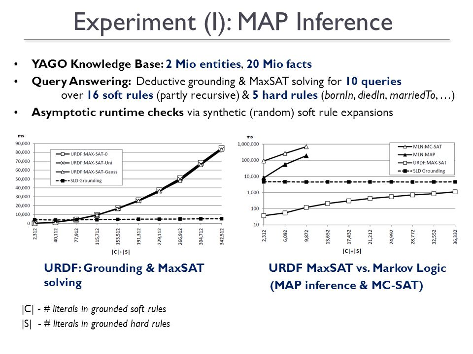 Experiment (I): MAP Inference URDF: Grounding & MaxSAT solving |C| - # literals in grounded soft rules |S| - # literals in grounded hard rules URDF MaxSAT vs.