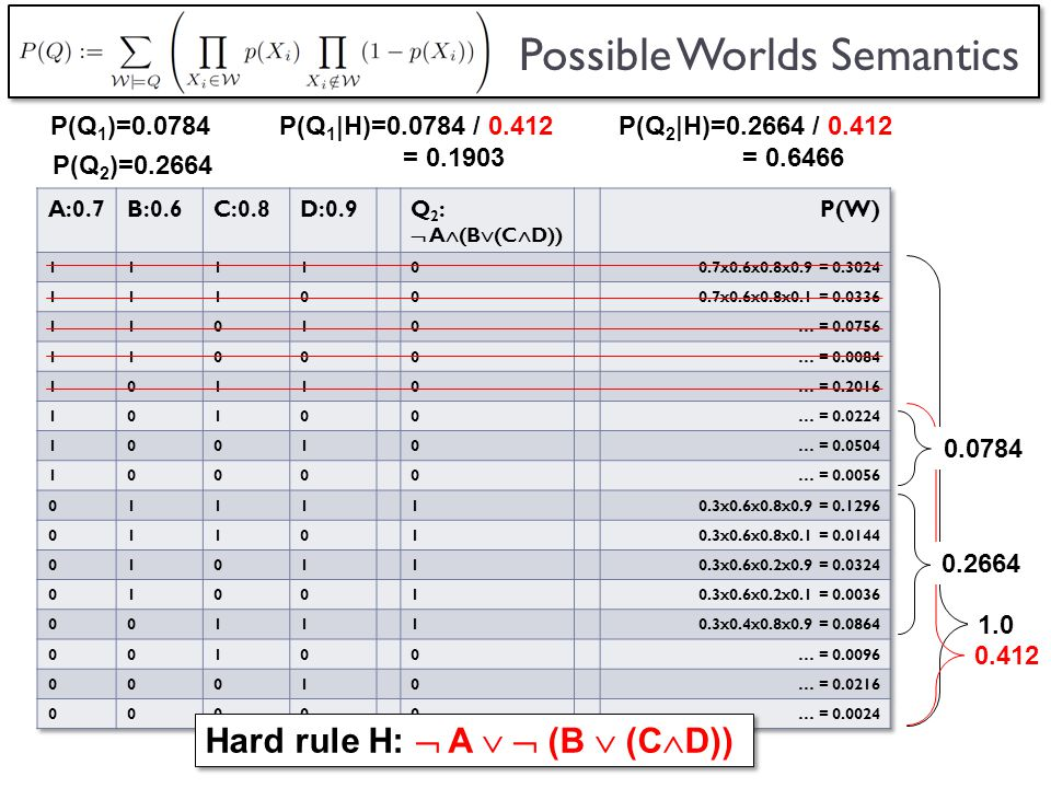 Possible Worlds Semantics 1.0 0.2664 0.412 P(Q 2 )=0.2664 P(Q 2 |H)=0.2664 / 0.412 = 0.6466 P(Q 1 )=0.0784P(Q 1 |H)=0.0784 / 0.412 = 0.1903 0.0784 Hard rule H: A (B (C D))
