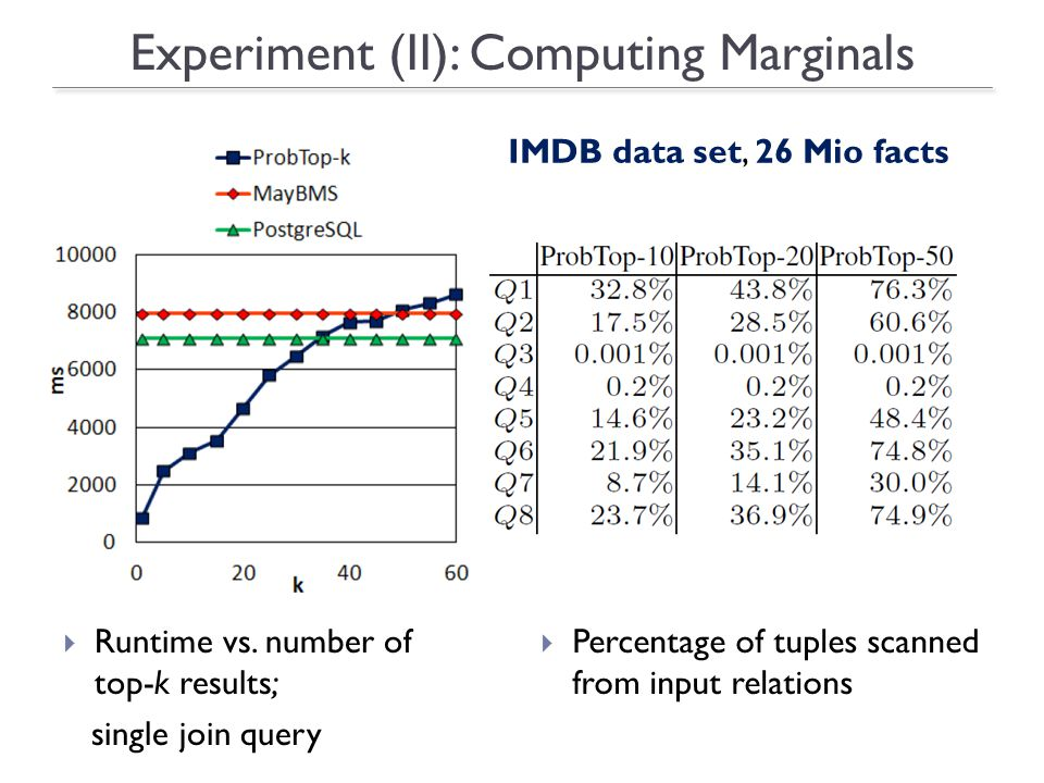 Experiment (II): Computing Marginals Runtime vs.