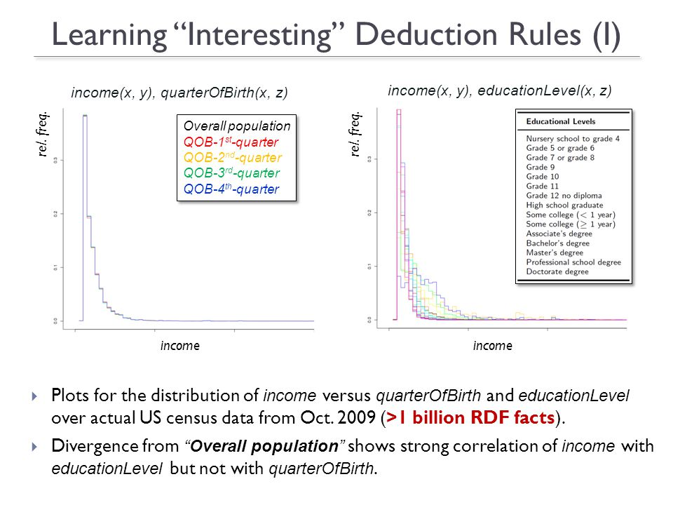 Learning Interesting Deduction Rules (I) Plots for the distribution of income versus quarterOfBirth and educationLevel over actual US census data from Oct.