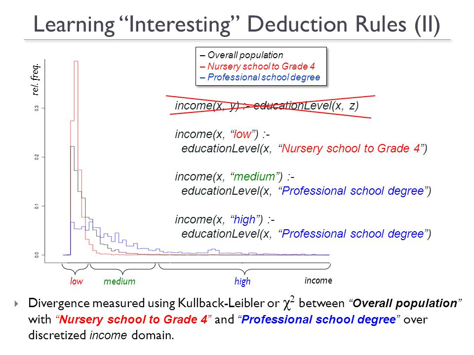 Learning Interesting Deduction Rules (II) Divergence measured using Kullback-Leibler or χ 2 betweenOverall population withNursery school to Grade 4 andProfessional school degree over discretized income domain.
