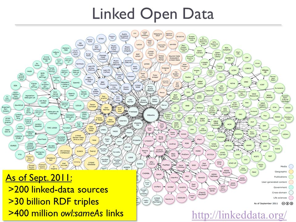 8 http://linkeddata.org/ Linked Open Data As of Sept.