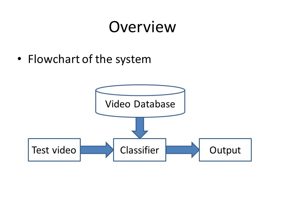 Overview Video Database Test video Classifier Output Flowchart of the system