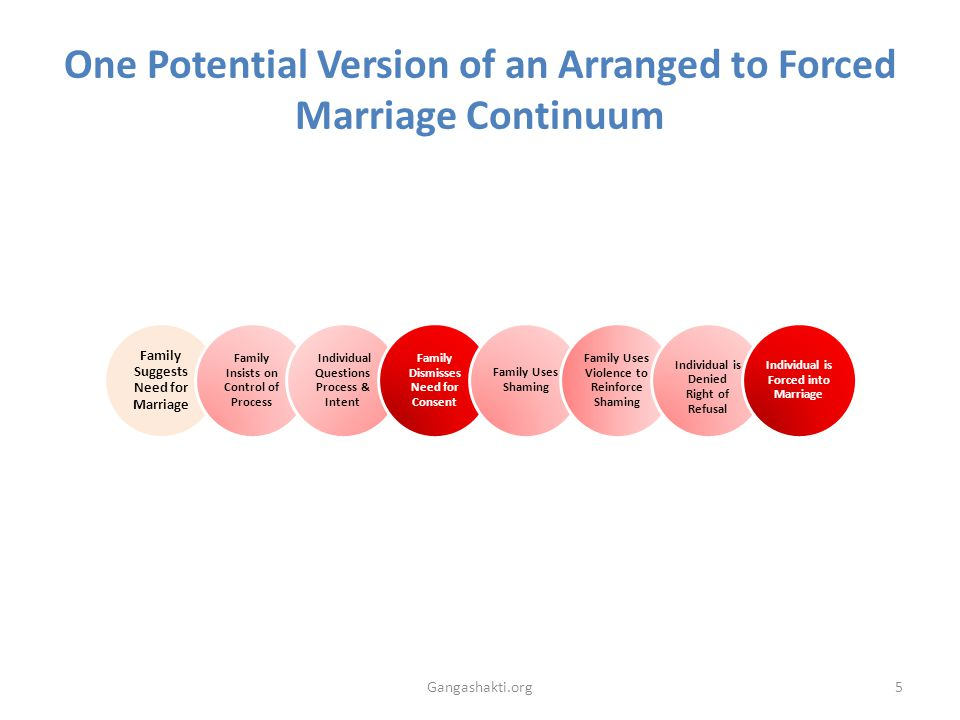 One Potential Version of an Arranged to Forced Marriage Continuum Gangashakti.org5 Family Suggests Need for Marriage Family Insists on Control of Process Individual Questions Process & Intent Family Dismisses Need for Consent Family Uses Shaming Family Uses Violence to Reinforce Shaming Individual is Denied Right of Refusal Individual is Forced into Marriage