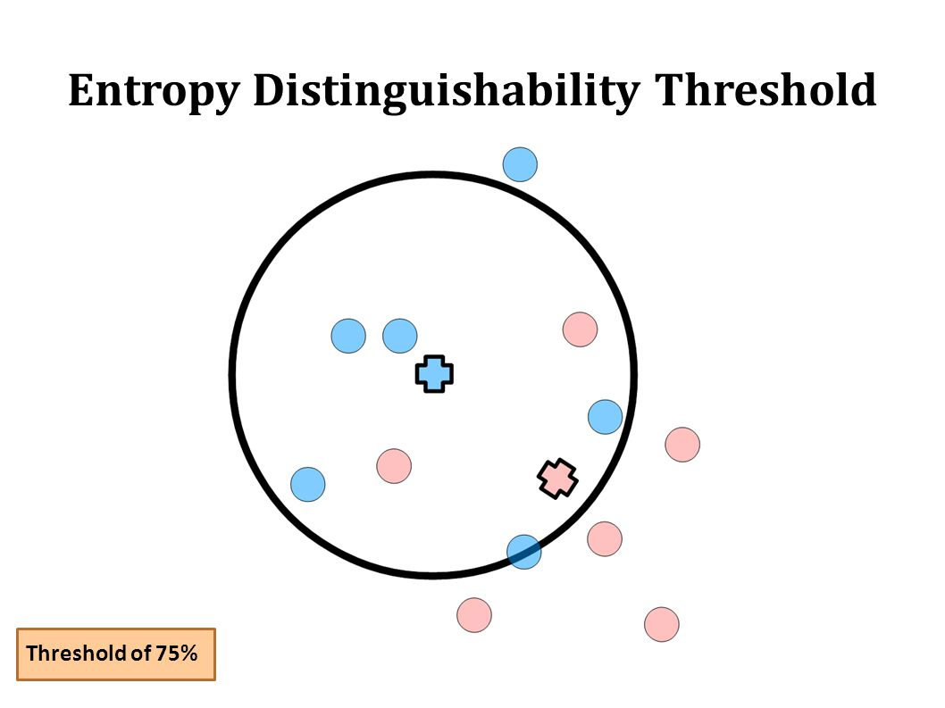 Entropy Distinguishability Threshold Threshold of 75%