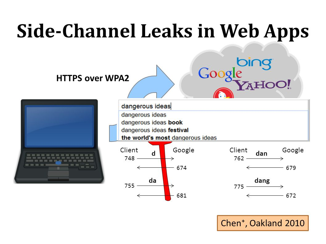 Side-Channel Leaks in Web Apps HTTPS over WPA2 ClientGoogle 748 674 d 755 681 da ClientGoogle 762 679 dan 775 672 dang Chen, Oakland 2010