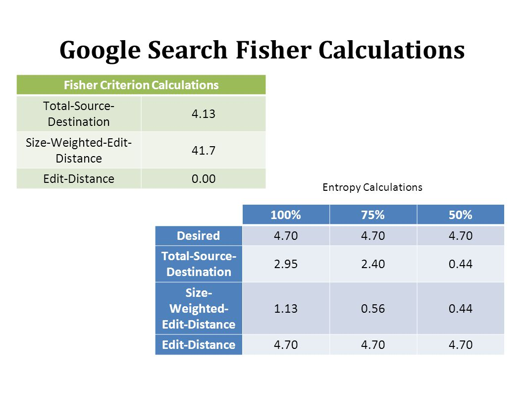 Google Search Fisher Calculations Entropy Calculations Fisher Criterion Calculations Total-Source- Destination 4.13 Size-Weighted-Edit- Distance 41.7 Edit-Distance0.00 100%75%50% Desired4.70 Total-Source- Destination 2.952.400.44 Size- Weighted- Edit-Distance 1.130.560.44 Edit-Distance4.70