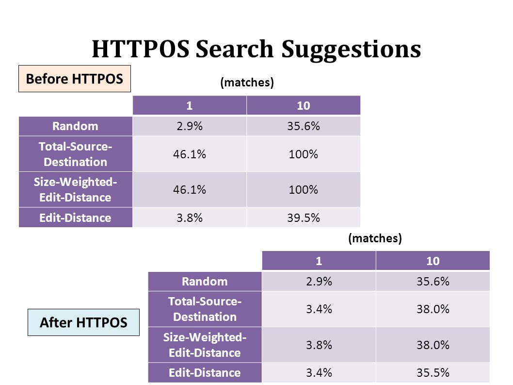 HTTPOS Search Suggestions Before HTTPOS After HTTPOS 110 Random2.9%35.6% Total-Source- Destination 46.1%100% Size-Weighted- Edit-Distance 46.1%100% Edit-Distance3.8%39.5% 110 Random2.9%35.6% Total-Source- Destination 3.4%38.0% Size-Weighted- Edit-Distance 3.8%38.0% Edit-Distance3.4%35.5% (matches)