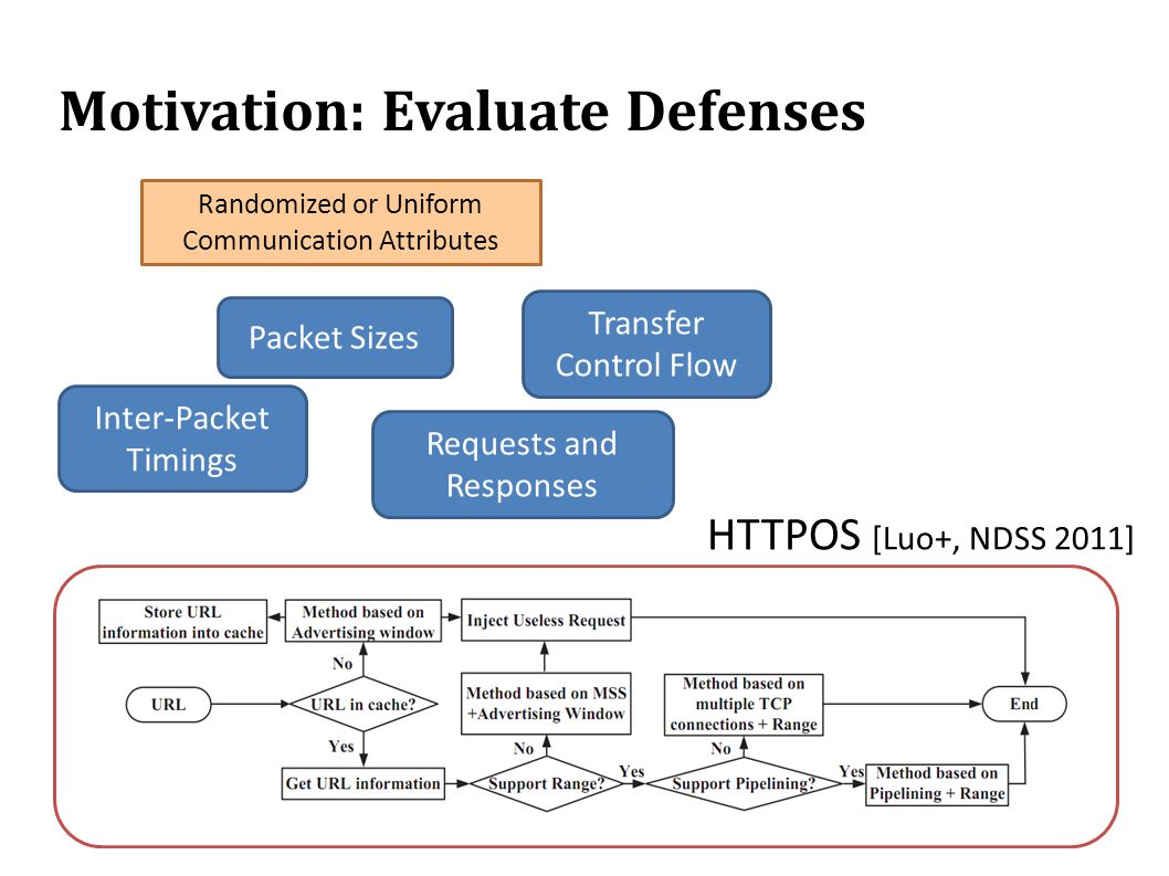 Motivation: Evaluate Defenses Packet Sizes Transfer Control Flow Requests and Responses Inter-Packet Timings Randomized or Uniform Communication Attributes HTTPOS [Luo+, NDSS 2011]