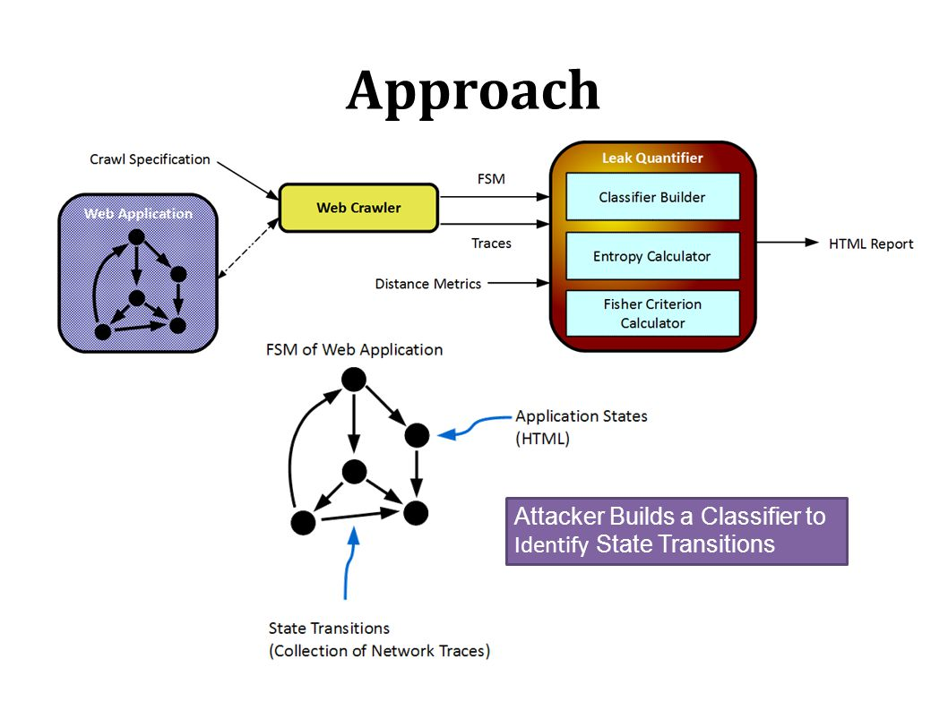 Approach Attacker Builds a Classifier to Identify State Transitions