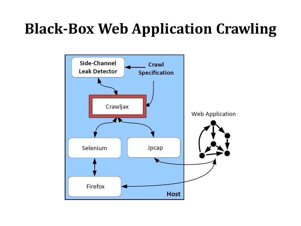 Black-Box Web Application Crawling