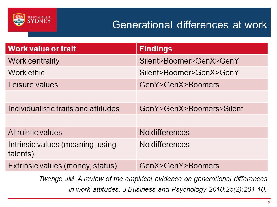 Generational differences at work Work value or traitFindings Work centralitySilent>Boomer>GenX>GenY Work ethicSilent>Boomer>GenX>GenY Leisure valuesGenY>GenX>Boomers Individualistic traits and attitudesGenY>GenX>Boomers>Silent Altruistic valuesNo differences Intrinsic values (meaning, using talents) No differences Extrinsic values (money, status)GenX>GenY>Boomers 9 Twenge JM.
