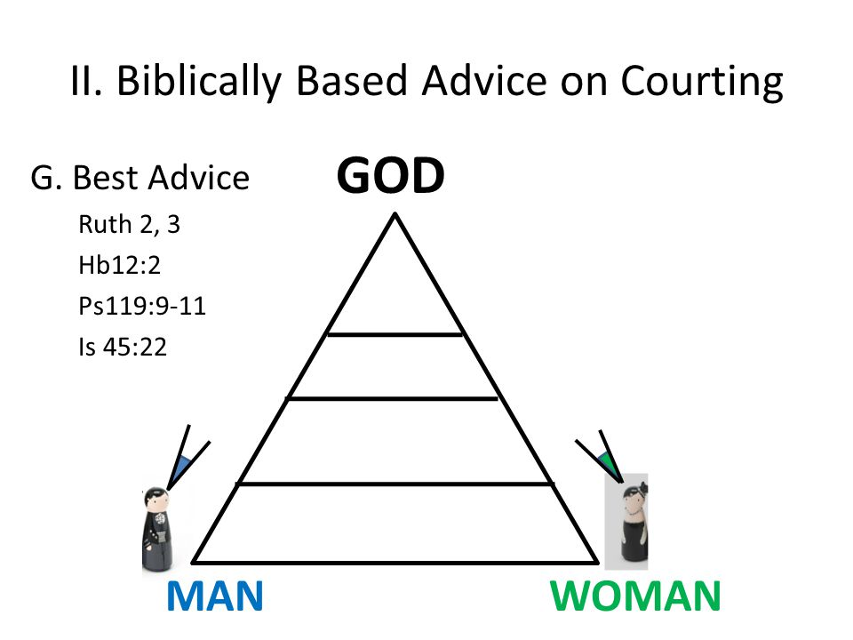 II. Biblically Based Advice on Courting G.