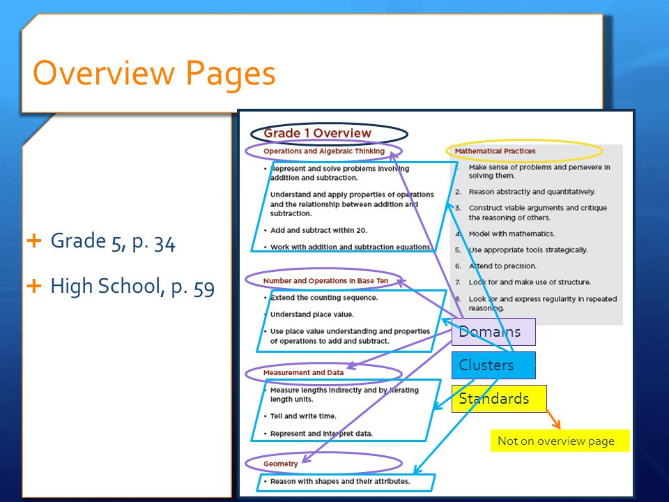 Grade 5, p. 34 High School, p. 59 Overview Pages Domains Clusters Standards Not on overview page