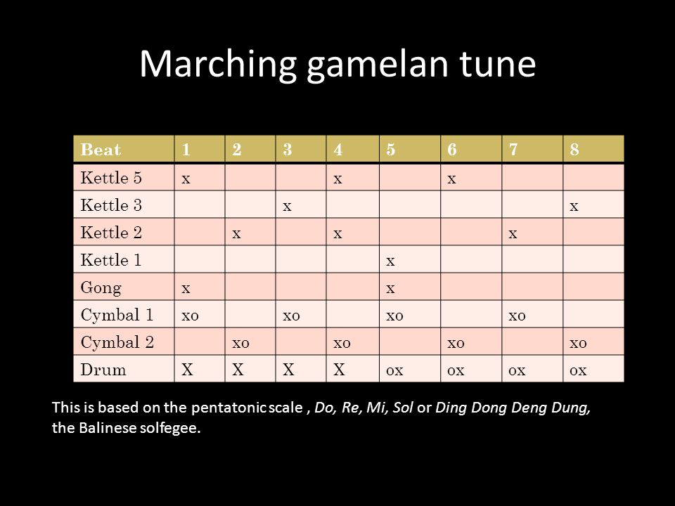 Marching gamelan tune Beat12345678 Kettle 5xxx Kettle 3xx Kettle 2xxx Kettle 1x Gongxx Cymbal 1xo Cymbal 2xo DrumXXXXox This is based on the pentatonic scale, Do, Re, Mi, Sol or Ding Dong Deng Dung, the Balinese solfegee.