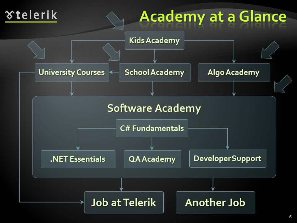 Software Academy C# Fundamentals QA Academy.NET Essentials Developer Support Job at Telerik University Courses School Academy Kids Academy 6 Algo Academy Another Job