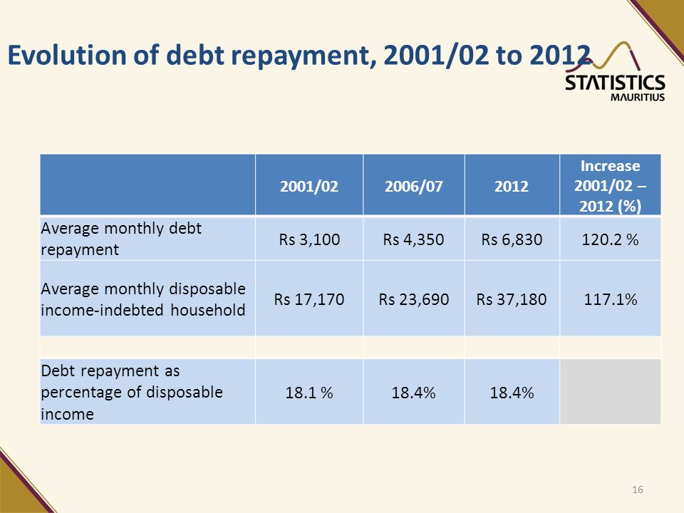 Evolution of debt repayment, 2001/02 to 2012 16 2001/022006/072012 Increase 2001/02 – 2012 (%) Average monthly debt repayment Rs 3,100Rs 4,350Rs 6,830120.2 % Average monthly disposable income-indebted household Rs 17,170Rs 23,690Rs 37,180117.1% Debt repayment as percentage of disposable income 18.1 %18.4%