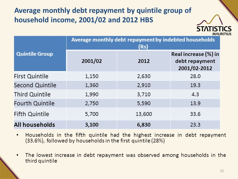 Average monthly debt repayment by quintile group of household income, 2001/02 and 2012 HBS Households in the fifth quintile had the highest increase in debt repayment (33.6%), followed by households in the first quintile (28%) The lowest increase in debt repayment was observed among households in the third quintile Quintile Group Average monthly debt repayment by indebted households (Rs) 2001/022012 Real increase (%) in debt repayment 2001/02-2012 First Quintile 1,1502,63028.0 Second Quintile 1,3602,91019.3 Third Quintile 1,9903,7104.3 Fourth Quintile 2,7505,59013.9 Fifth Quintile 5,70013,60033.6 All households 3,1006,83023.3 20