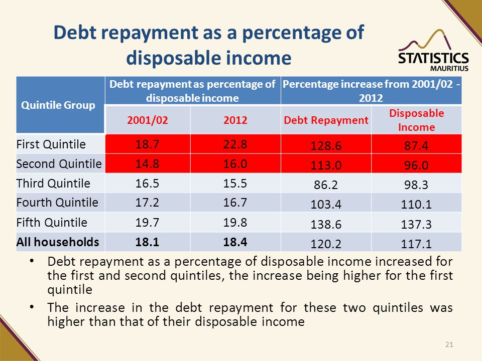 Debt repayment as a percentage of disposable income Quintile Group Debt repayment as percentage of disposable income Percentage increase from 2001/02 - 2012 2001/022012Debt Repayment Disposable Income First Quintile18.722.8 128.687.4 Second Quintile14.816.0 113.096.0 Third Quintile16.515.5 86.298.3 Fourth Quintile17.216.7 103.4110.1 Fifth Quintile19.719.8 138.6137.3 All households18.118.4 120.2117.1 Debt repayment as a percentage of disposable income increased for the first and second quintiles, the increase being higher for the first quintile The increase in the debt repayment for these two quintiles was higher than that of their disposable income 21