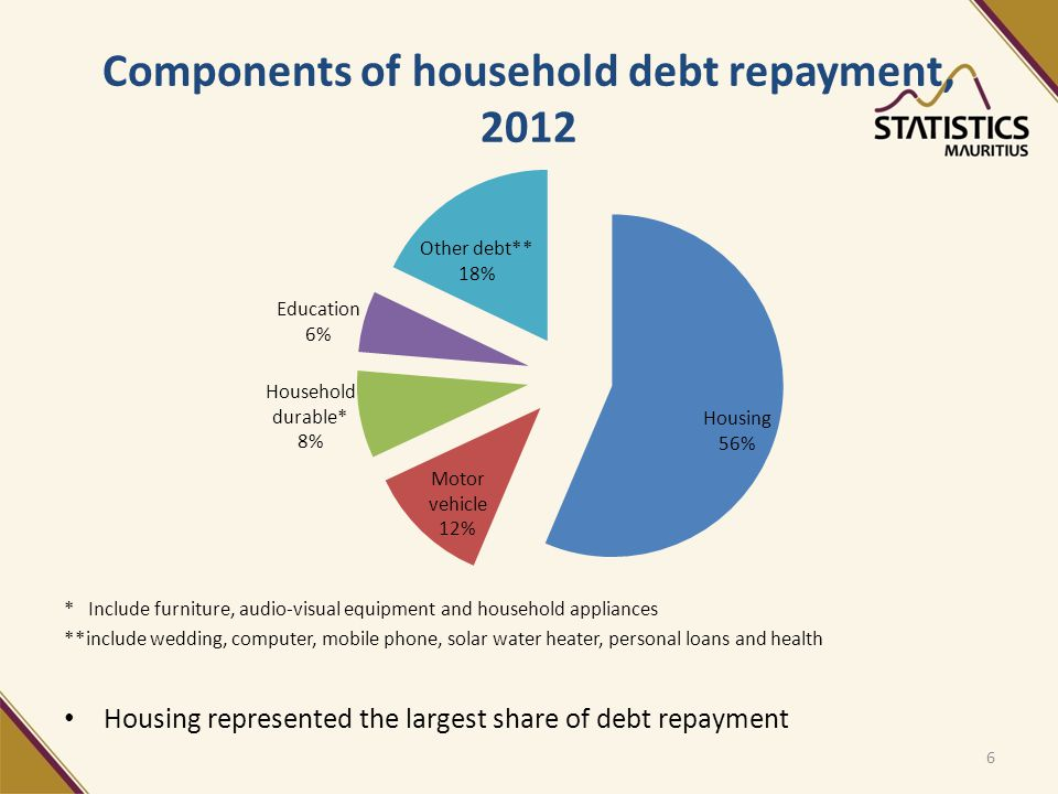 Components of household debt repayment, 2012 * Include furniture, audio-visual equipment and household appliances **include wedding, computer, mobile phone, solar water heater, personal loans and health Housing represented the largest share of debt repayment 6