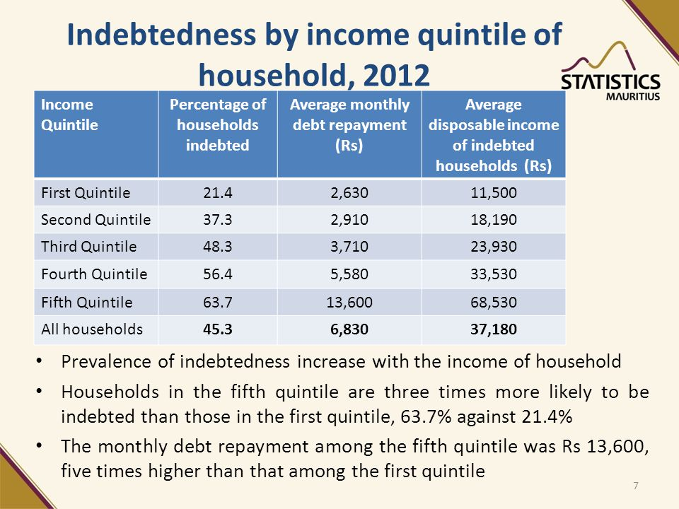 Indebtedness by income quintile of household, 2012 Income Quintile Percentage of households indebted Average monthly debt repayment (Rs) Average disposable income of indebted households (Rs) First Quintile21.42,63011,500 Second Quintile37.32,91018,190 Third Quintile48.33,71023,930 Fourth Quintile56.45,58033,530 Fifth Quintile63.713,60068,530 All households45.36,83037,180 7 Prevalence of indebtedness increase with the income of household Households in the fifth quintile are three times more likely to be indebted than those in the first quintile, 63.7% against 21.4% The monthly debt repayment among the fifth quintile was Rs 13,600, five times higher than that among the first quintile