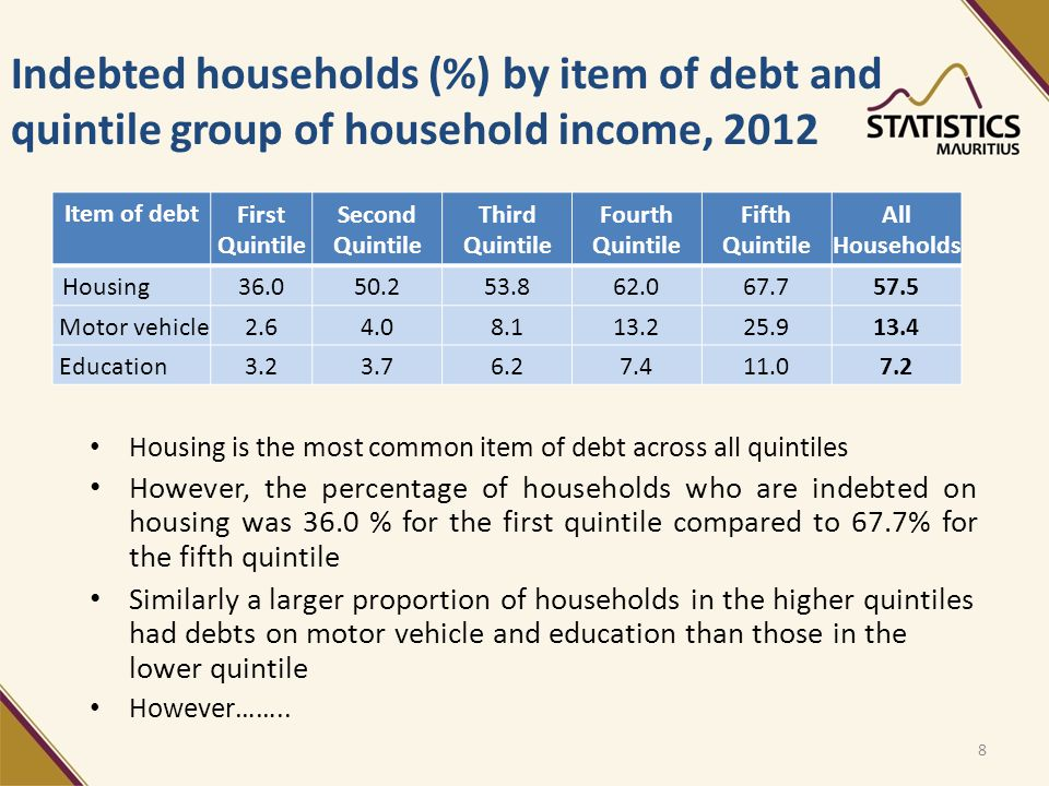 Indebted households (%) by item of debt and quintile group of household income, 2012 Item of debt First Quintile Second Quintile Third Quintile Fourth Quintile Fifth Quintile All Households Housing36.050.253.862.067.757.5 Motor vehicle2.64.08.113.225.913.4 Education3.23.76.27.411.07.2 8 Housing is the most common item of debt across all quintiles However, the percentage of households who are indebted on housing was 36.0 % for the first quintile compared to 67.7% for the fifth quintile Similarly a larger proportion of households in the higher quintiles had debts on motor vehicle and education than those in the lower quintile However……..