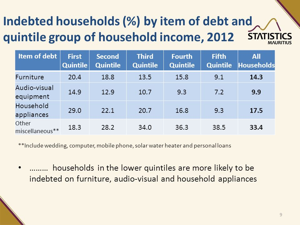Indebted households (%) by item of debt and quintile group of household income, 2012 Item of debt First Quintile Second Quintile Third Quintile Fourth Quintile Fifth Quintile All Households Furniture20.418.813.515.89.114.3 Audio-visual equipment 14.912.910.79.37.29.9 Household appliances 29.022.120.716.89.317.5 Other miscellaneous** 18.328.234.036.338.533.4 9 **Include wedding, computer, mobile phone, solar water heater and personal loans ……… households in the lower quintiles are more likely to be indebted on furniture, audio-visual and household appliances