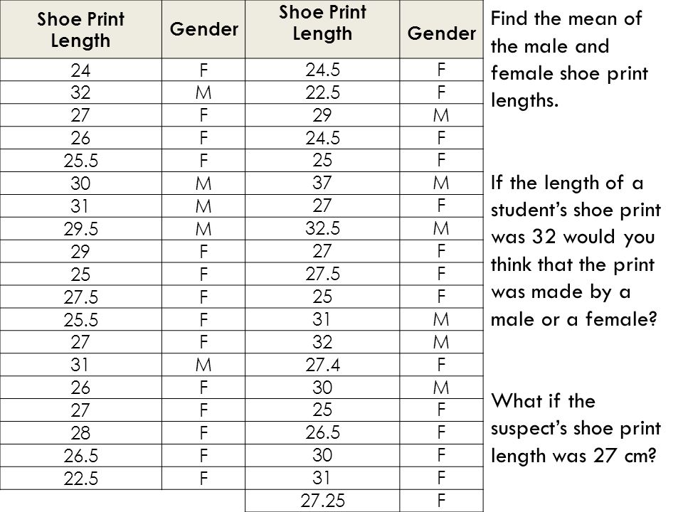 Shoe Print Length Gender Shoe Print LengthGender 24F 24.5F 32M 22.5F 27F 29M 26F 24.5F 25.5F 25F 30M 37M 31M 27F 29.5M 32.5M 29F 27F 25F 27.5F F 25F 25.5F 31M 27F 32M 31M 27.4F 26F 30M 27F 25F 28F 26.5F F 30F 22.5F 31F 27.25F Find the mean of the male and female shoe print lengths.