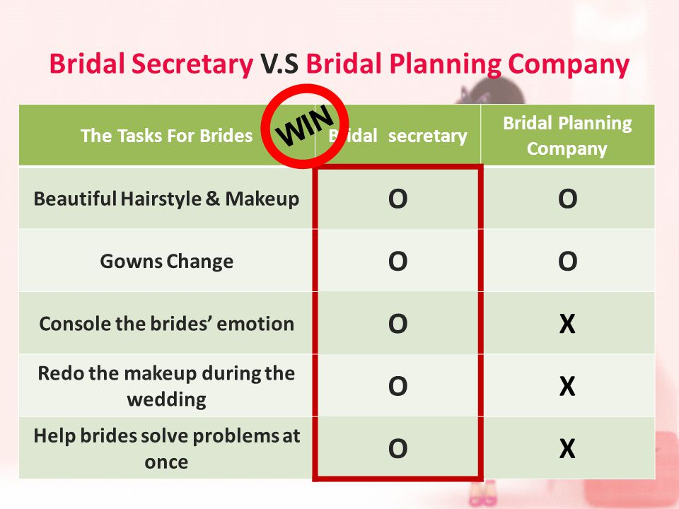 Bridal Secretary V.S Bridal Planning Company The Tasks For BridesBridal secretary Bridal Planning Company Beautiful Hairstyle & Makeup OO Gowns Change OO Console the brides emotion OX Redo the makeup during the wedding OX Help brides solve problems at once OX W I N