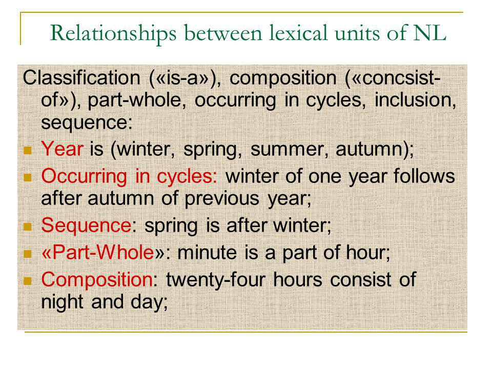 Relationships between lexical units of NL Classification («is-a»), composition («concsist- of»), part-whole, occurring in cycles, inclusion, sequence: Year is (winter, spring, summer, autumn); Occurring in cycles: winter of one year follows after autumn of previous year; Sequence: spring is after winter; «Part-Whole»: minute is a part of hour; Composition: twenty-four hours consist of night and day;