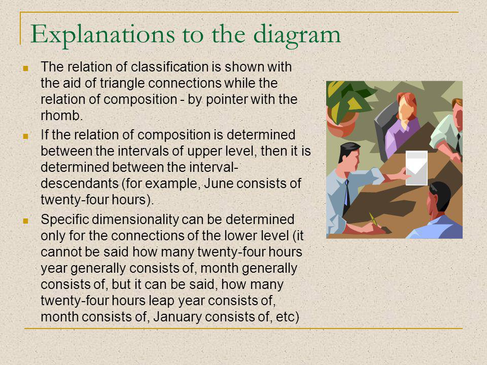 Explanations to the diagram The relation of classification is shown with the aid of triangle connections while the relation of composition - by pointer with the rhomb.