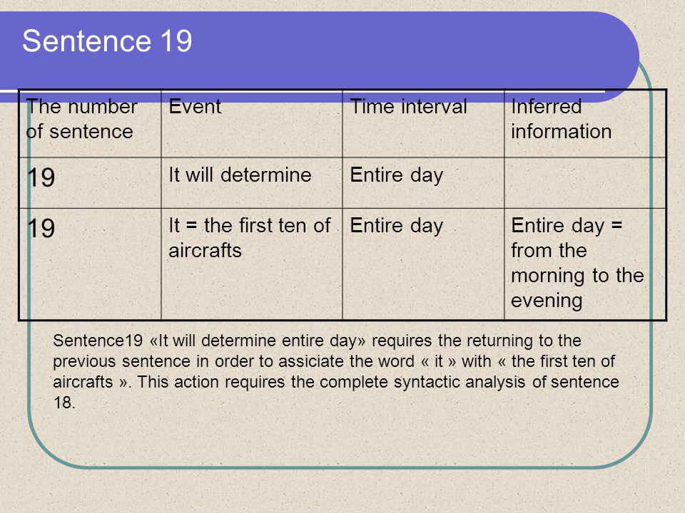 Sentence 19 The number of sentence EventTime intervalInferred information 19 It will determineEntire day 19 It = the first ten of aircrafts Entire dayEntire day = from the morning to the evening Sentence19 «It will determine entire day» requires the returning to the previous sentence in order to assiciate the word « it » with « the first ten of aircrafts ».