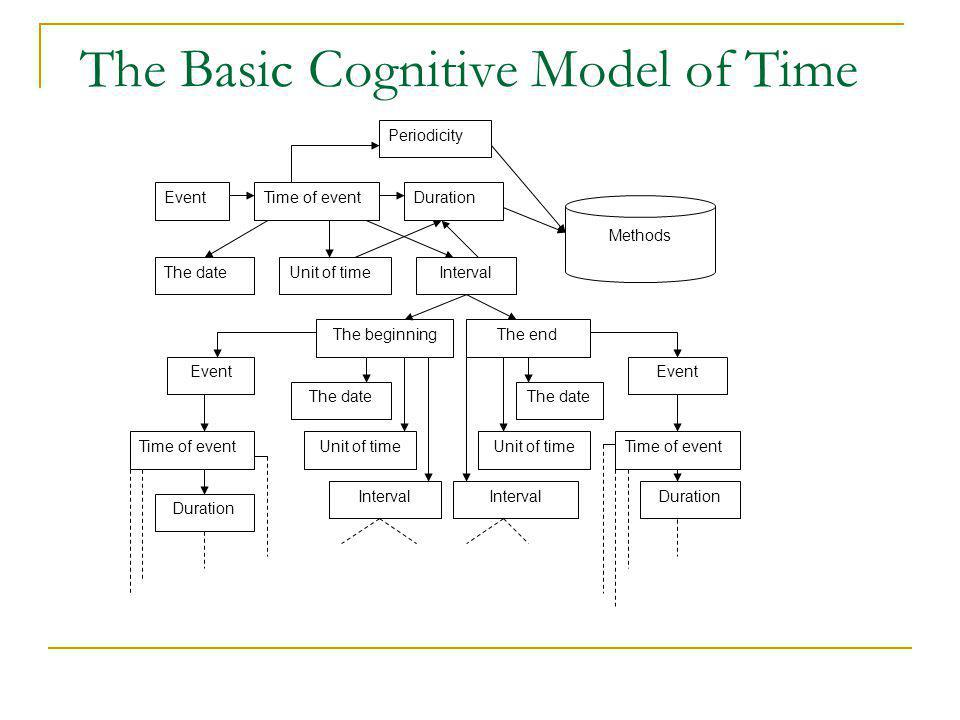 The Basic Cognitive Model of Time Periodicity EventTime of eventDuration Methods The dateUnit of timeInterval The beginningThe end Event The date Unit of time Interval Time of event Duration Time of event Duration
