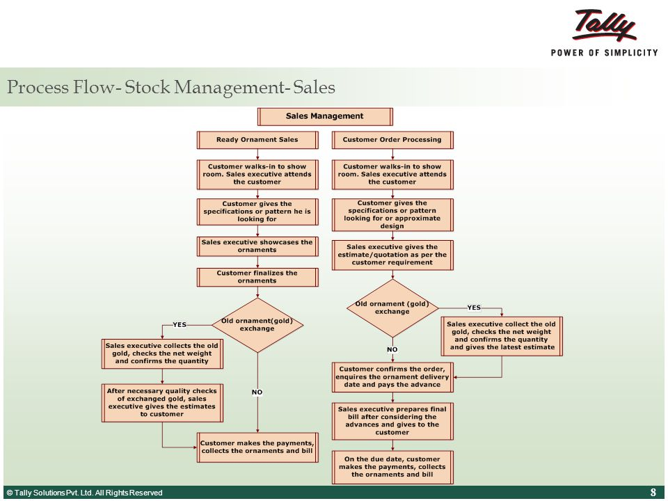 © Tally Solutions Pvt. Ltd. All Rights Reserved 8 8 Process Flow- Stock Management- Sales