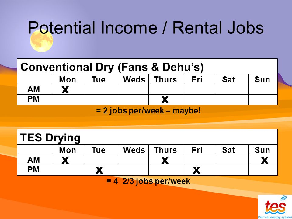 Potential Income / Rental Jobs Conventional Dry (Fans & Dehus) Mon Tue Weds Thurs Fri Sat Sun AM PM X X TES Drying Mon Tue Weds Thurs Fri Sat Sun AM PM X X XX X = 2 jobs per/week – maybe.