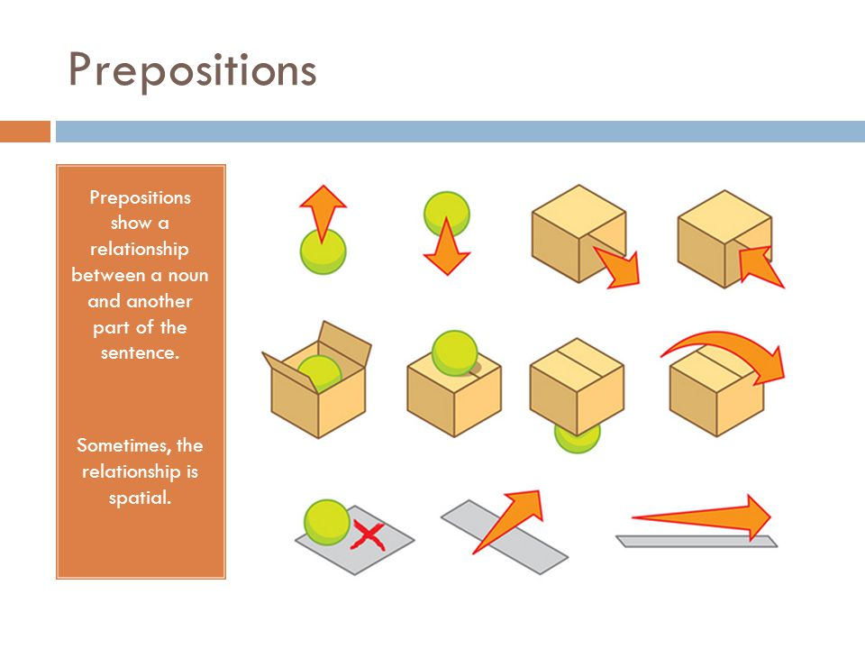Prepositions Prepositions show a relationship between a noun and another part of the sentence.