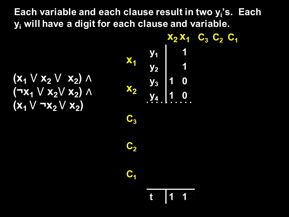 (x 1 x 2 x 2 ) (¬x 1 x 2 x 2 ) (x 1 ¬x 2 x 2 ) Each variable and each clause result in two y is.
