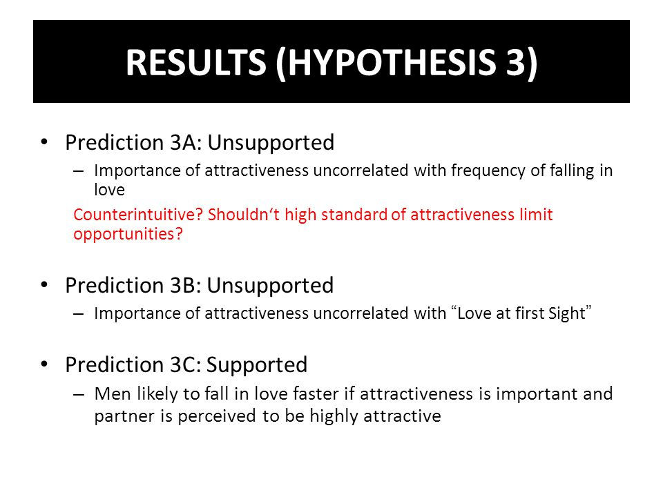 Prediction 3A: Unsupported – Importance of attractiveness uncorrelated with frequency of falling in love Counterintuitive.