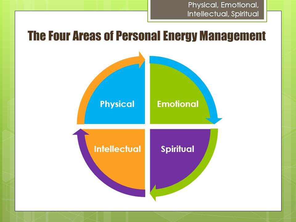 The Four Areas of Personal Energy Management Emotional Spiritual Intellectual Physical Physical, Emotional, Intellectual, Spiritual